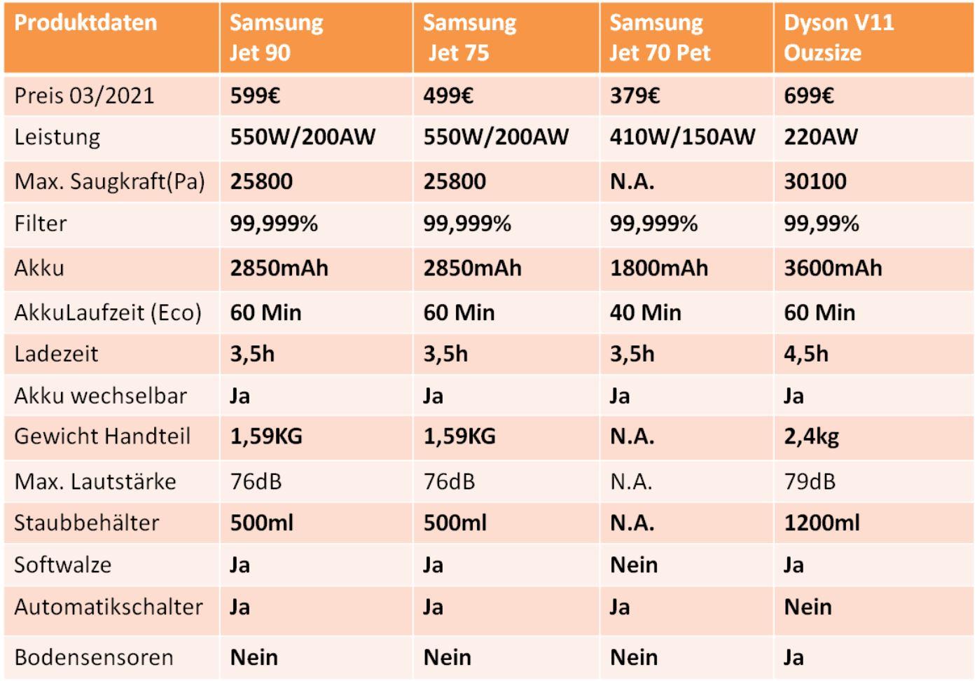 Samsung Jet 90 Akkusauger Dyson V11 Outsize technische Daten