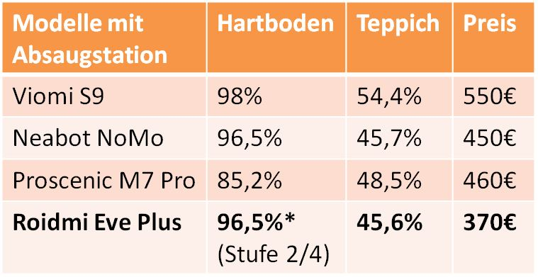 Roidmi EVE Plus Saugroboter Ergebnisse Saugkraft Vergleich